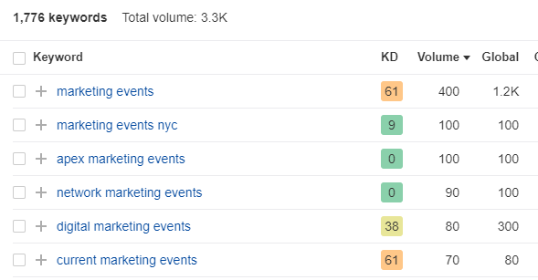 event keyword research